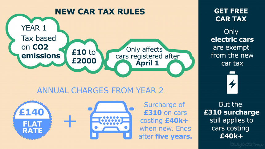 Car tax checker VED  Road Tax Prices  DVLA Car Tax