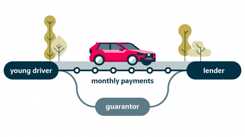 Guarantor Car Finance Affordable Repayments For Young Drivers Buyacar