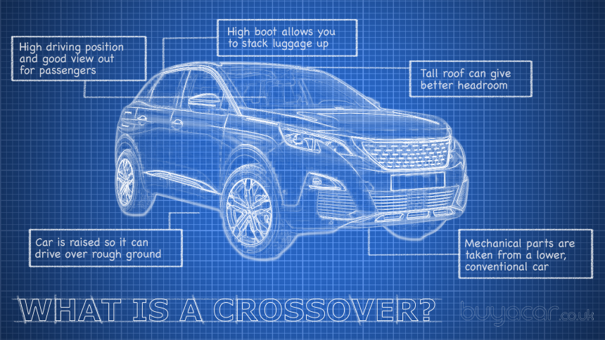 What is a crossover buyacar crossover cars are meant to combine the best bits of family hatchbacks and off road cars without any of the drawbacks malvernweather Gallery