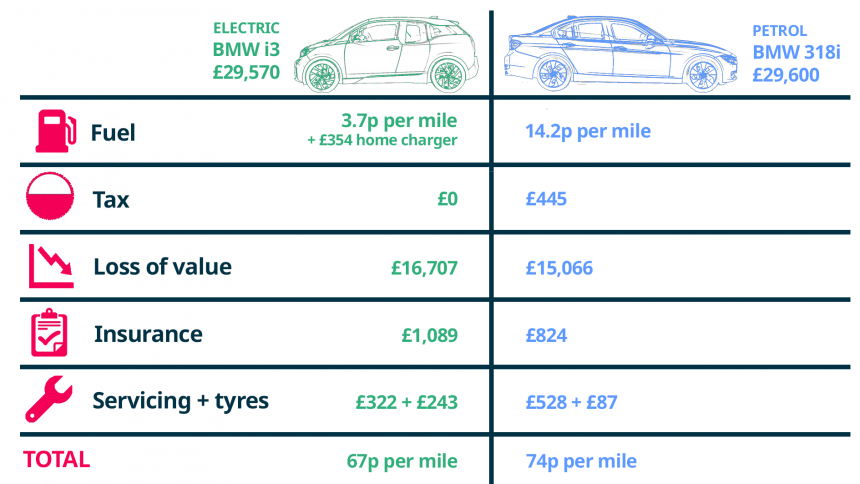 Cost Of Running An Electric Car Buyacar