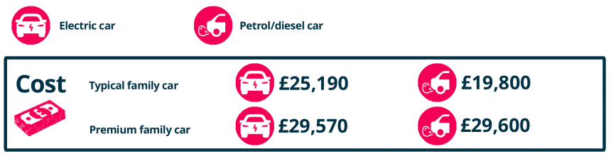Cost Of Running An Electric Car Buyacar