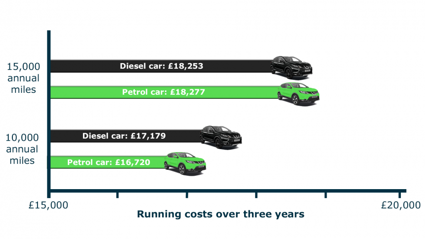 Low Running Cost Cars